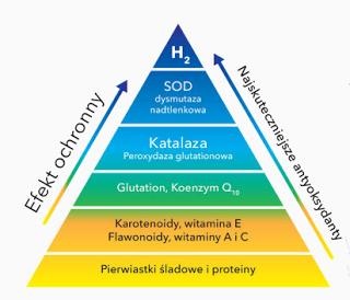 żANTYOKSYDANTwodór cząsteczkowy piramida